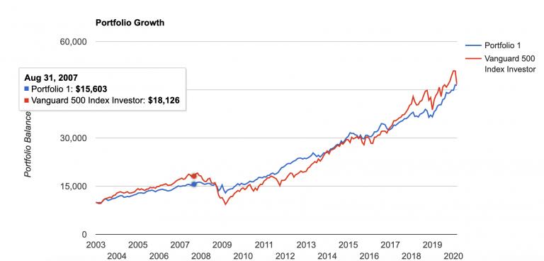 Choisir une stratégie d'investissements